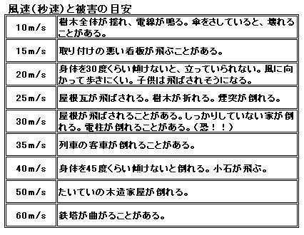 台風12号がやばい!いや!!過去...